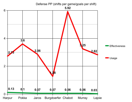 D PP usage and effectiveness